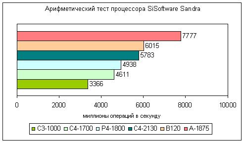 Результаты арифметического теста процессоров из SiSoftware Sandra для настольных компьютеров и ноутбука Dell Inspiron B120