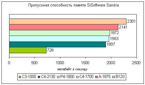 Результаты теста пропускной способности памяти из SiSoftware Sandra для настольных компьютеров и ноутбука Dell Inspiron B120
