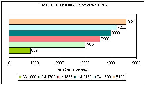 Результаты совместного теста кэша и памяти из SiSoftware Sandra для настольных компьютеров и ноутбука Dell Inspiron B120