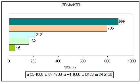 Результаты тестирования в программе 3DMark`03 для настольных компьютеров и ноутбука Dell Inspiron B120