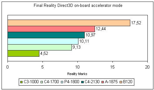 Результаты тестирования в программе Final Reality для настольных компьютеров и ноутбука Dell Inspiron B120